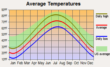 Lindenhurst, Illinois average temperatures