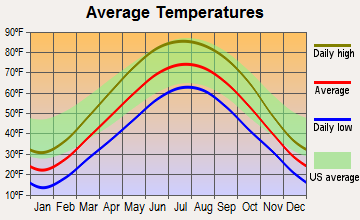 Lombard, Illinois average temperatures