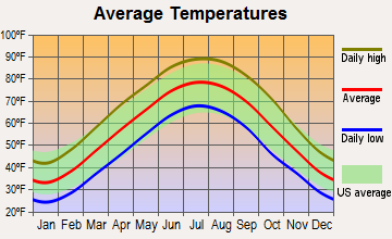 Metropolis, Illinois average temperatures