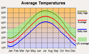 Minooka, Illinois average temperatures
