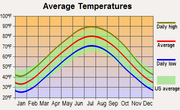Mound City, Illinois average temperatures