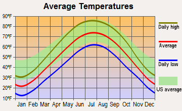 Naperville, Illinois average temperatures