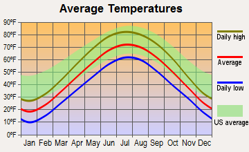 North Barrington, Illinois average temperatures