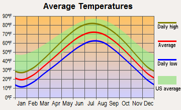 Old Mill Creek, Illinois average temperatures
