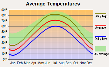 Paw Paw, Illinois average temperatures