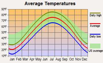 Rapids City, Illinois average temperatures