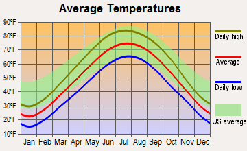 Riverdale, Illinois average temperatures