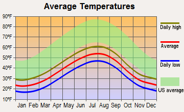 Homer, Alaska average temperatures