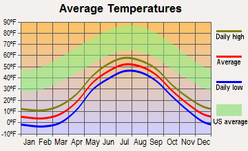 Hooper Bay, Alaska average temperatures