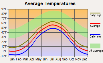 Kaltag, Alaska average temperatures