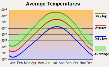 Wheaton, Illinois average temperatures