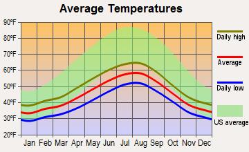 Ketchikan, Alaska average temperatures