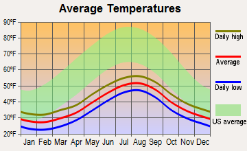 King Cove, Alaska average temperatures