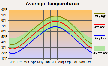 Alton, Illinois average temperatures