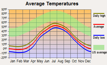 Kivalina, Alaska average temperatures