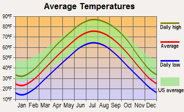 Astoria, Illinois average temperatures