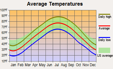 Belle Rive, Illinois average temperatures