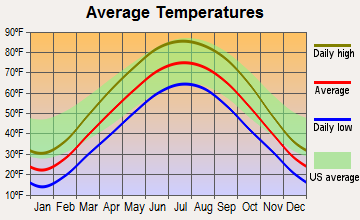 Bellevue, Illinois average temperatures