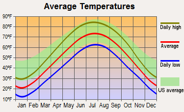 Bloomingdale, Illinois average temperatures