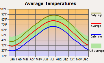 Bonnie, Illinois average temperatures
