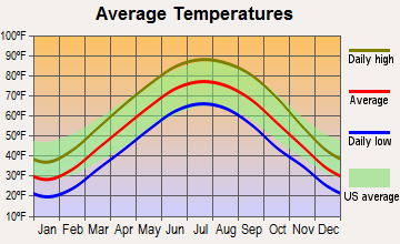 Bridgeport, Illinois average temperatures