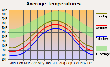 Koyukuk, Alaska average temperatures