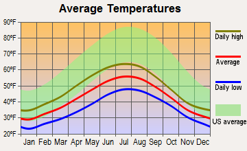 Kupreanof, Alaska average temperatures
