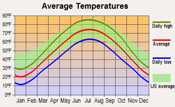 Cedar Point, Illinois average temperatures