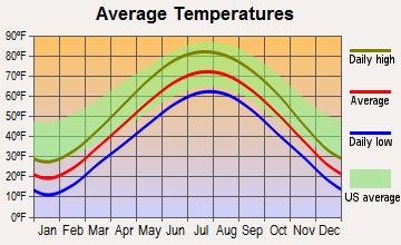 Channel Lake, Illinois average temperatures