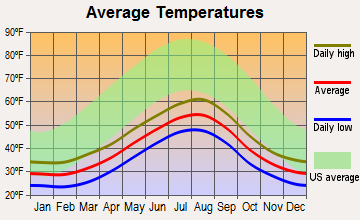 Larsen Bay, Alaska average temperatures