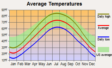Crest Hill, Illinois average temperatures