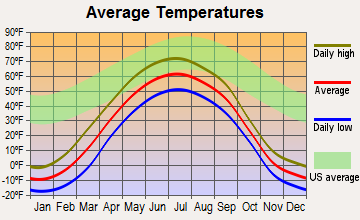 Moose Creek, Alaska average temperatures