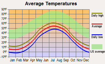 Mountain Village, Alaska average temperatures