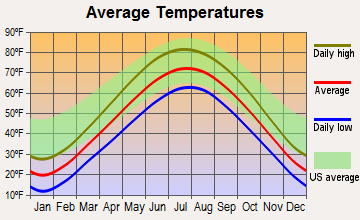 Gurnee, Illinois average temperatures