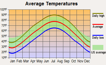 Hamburg, Illinois average temperatures