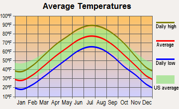 Hardin, Illinois average temperatures