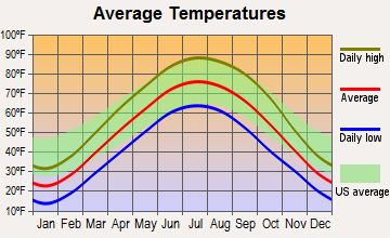 Havana, Illinois average temperatures