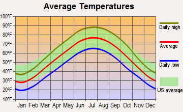 Jeffersonville, Illinois average temperatures