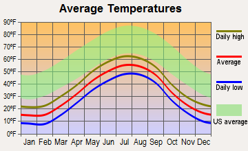 New Stuyahok, Alaska average temperatures