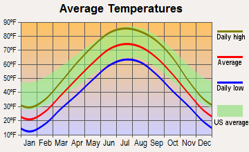 Ladd, Illinois average temperatures