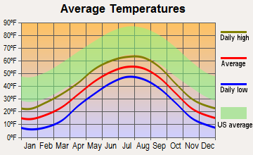 Nikiski, Alaska average temperatures