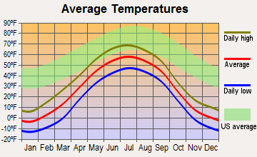 Nikolai, Alaska average temperatures