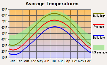 Corunna, Indiana average temperatures