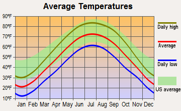 De Motte, Indiana average temperatures
