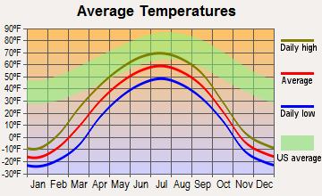 Northway, Alaska average temperatures