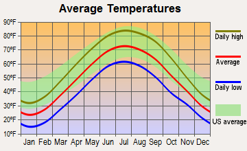 Farmland, Indiana average temperatures