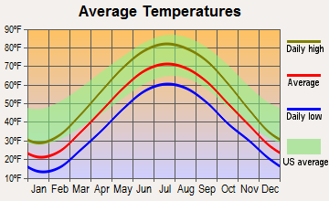 Hamilton, Indiana average temperatures