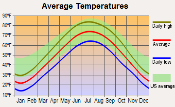 Highland, Indiana average temperatures