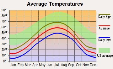 Palmer, Alaska average temperatures