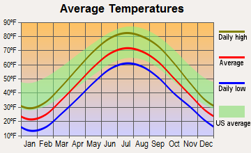 Hudson, Indiana average temperatures